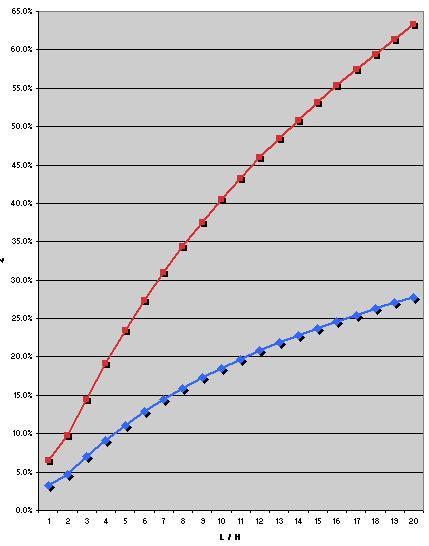 calculatrice pour rentrer formule sur pc